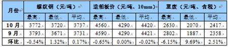 国内船舶交易市场月度报告(2020.10)