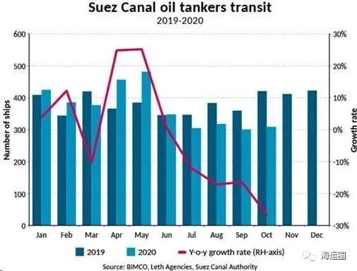 通过苏伊士运河油轮数量同比下降27%