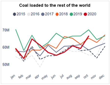 煤炭需求中期前景:海运贸易前景会更好