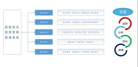 """上海船研所智能能效管理系统助力""""远鲲洋""""轮破浪远行"""