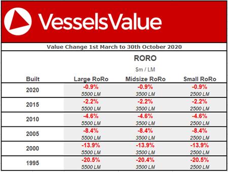 滚装船资产下跌原因:供应过剩和新技术发展
