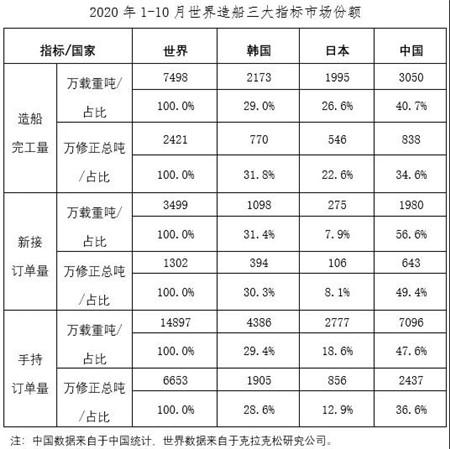 2020年1~10月船舶工业经济运行情况
