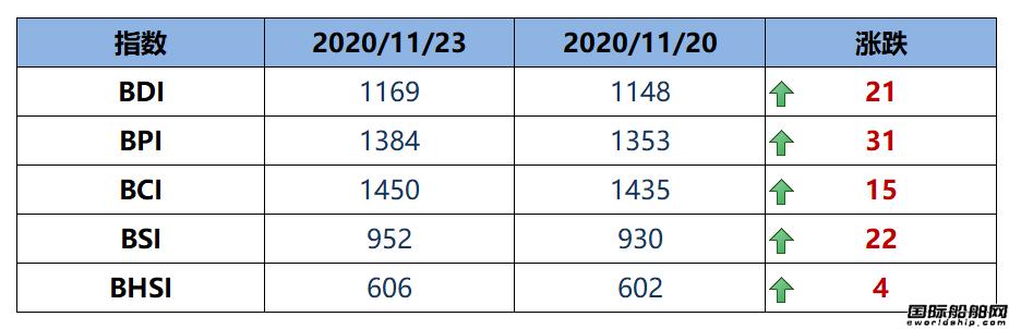 BDI指数周一上升21点至1169点