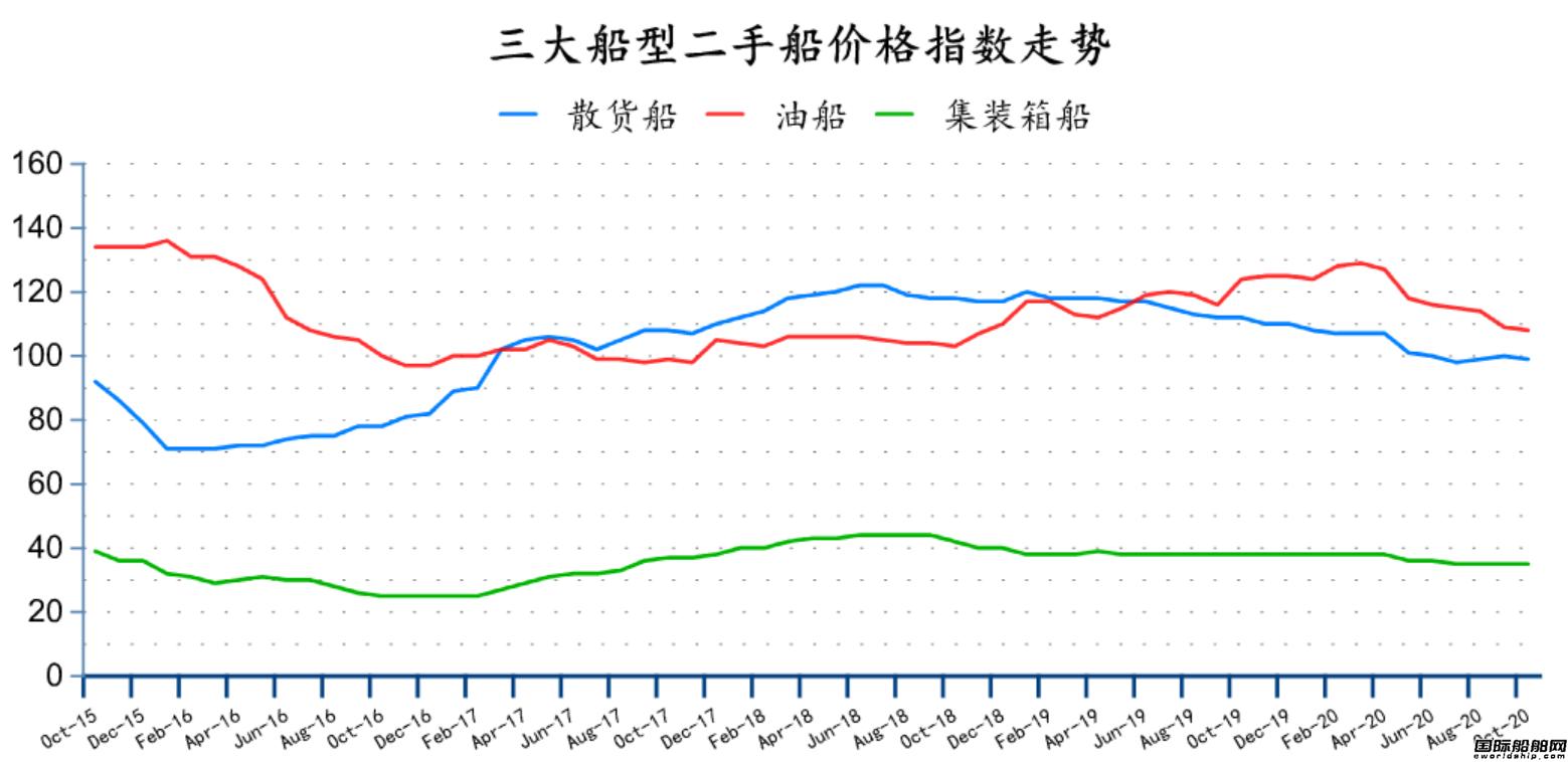 二手船市场月度分析(2020年10月)