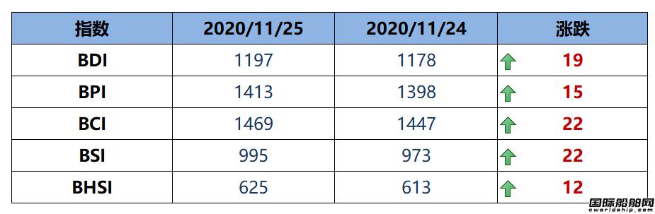 BDI指数七连涨至1197点