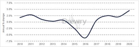 德路里:2020年船舶运营成本增速创10年新高