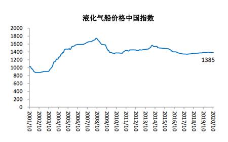 2020年10月船舶行业预警指数环比下降