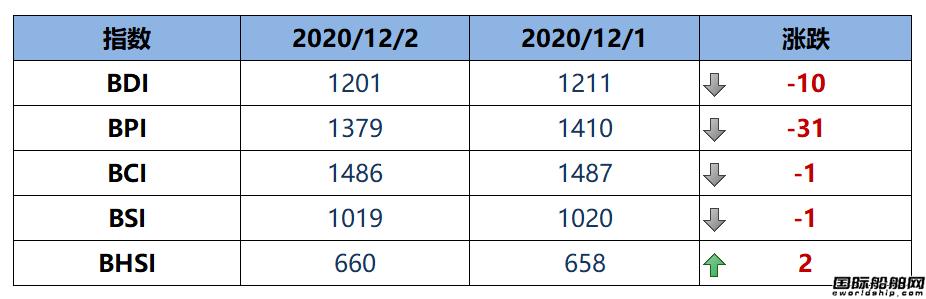 BDI指数周三下跌10点至1201点