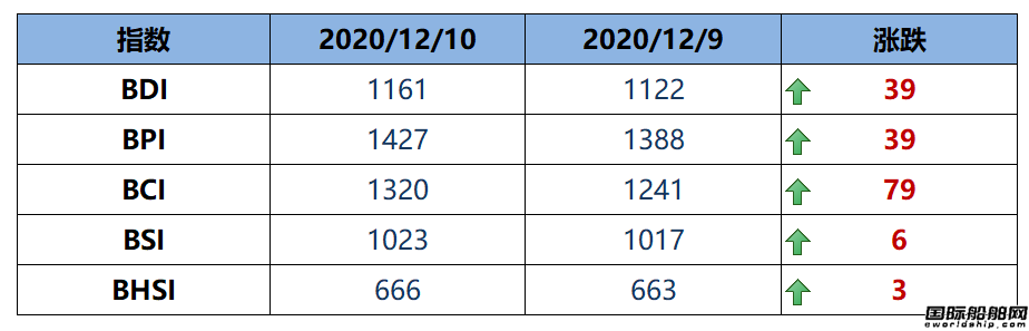 BDI指数周四上升39点至1161点