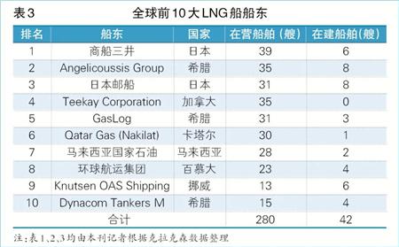 供需失衡 LNG海运市场处于下行调整周期