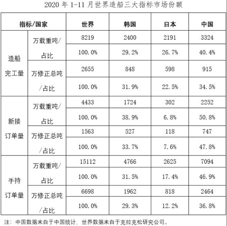 2020年1~11月船舶工业经济运行情况
