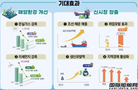 更新改造528艘船!韩国环保船舶十年规划出台
