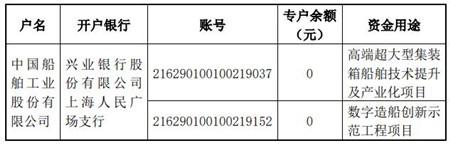 中国船舶关于签订募集资金专户存储四方监管协议的公告