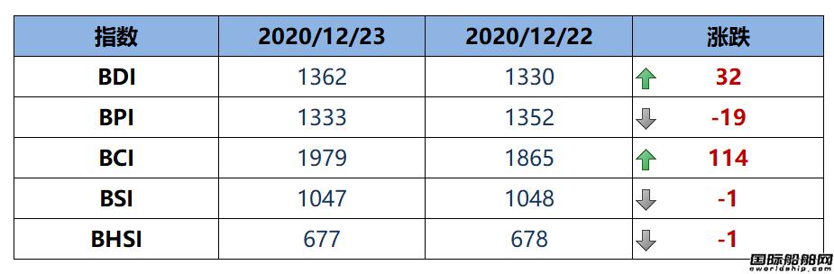 BDI指数周三上升32点至1362点