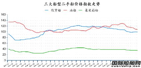 二手船市场月度报告(2020年11月)