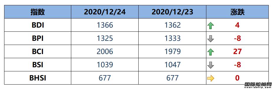 BDI指数周四上升4点至1366点