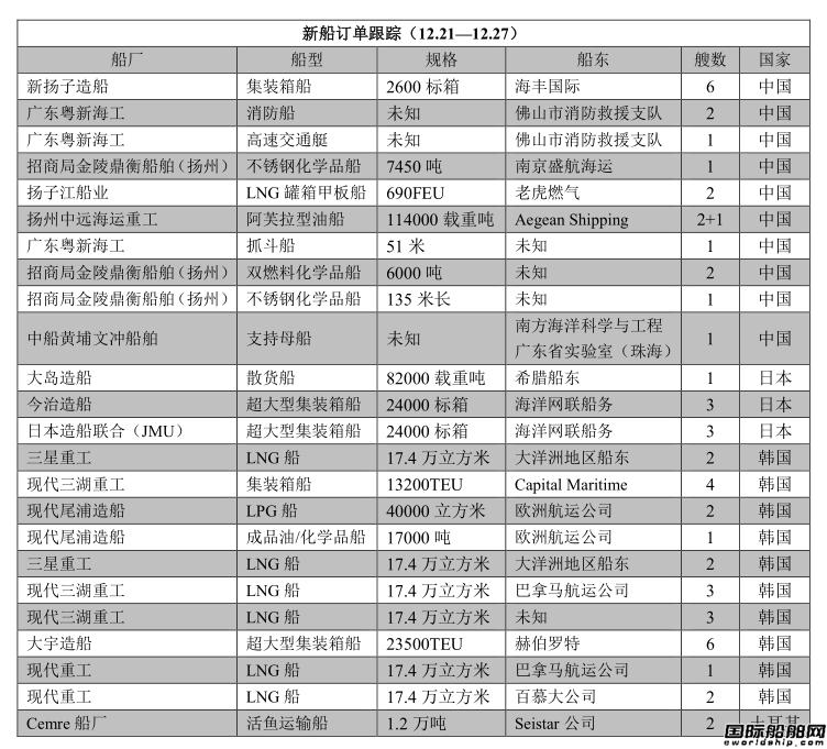 新船订单跟踪(12.21—12.27)