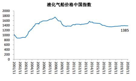 2020年11月船舶行业预警指数环比下降