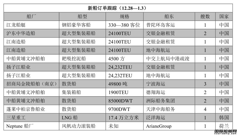 新船订单跟踪(12.28—1.3)
