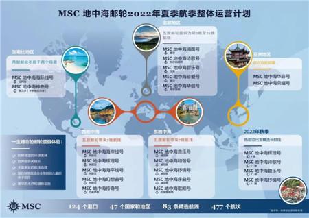 地中海邮轮公布2022年夏季航季整体运营计划