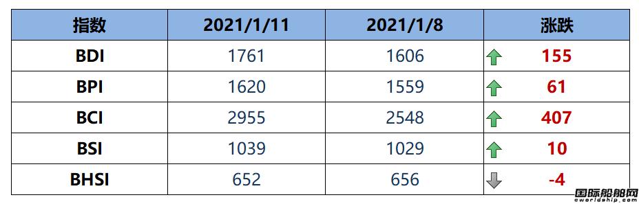 BDI指数周一大涨155点至1761点