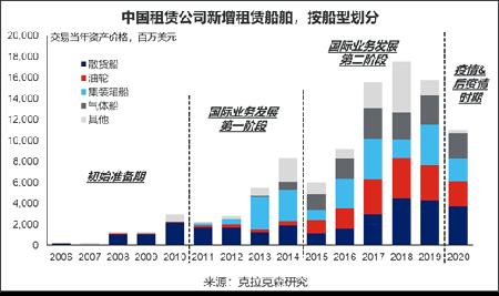 克拉克森研究:中国航运租赁业务快速发展未来可期