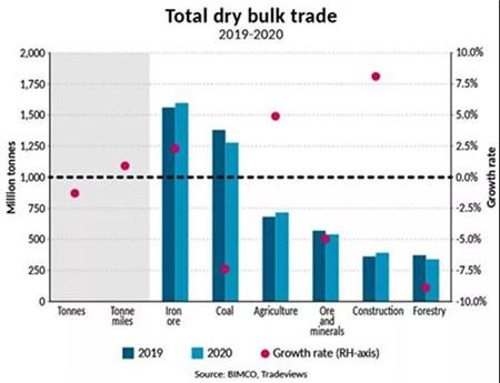 2020年中国进口占全球干散货市场近50%
