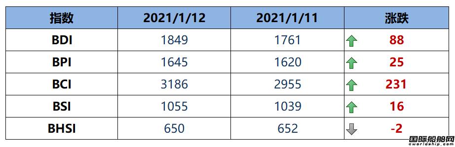 BDI指数周二上升88点至1849点