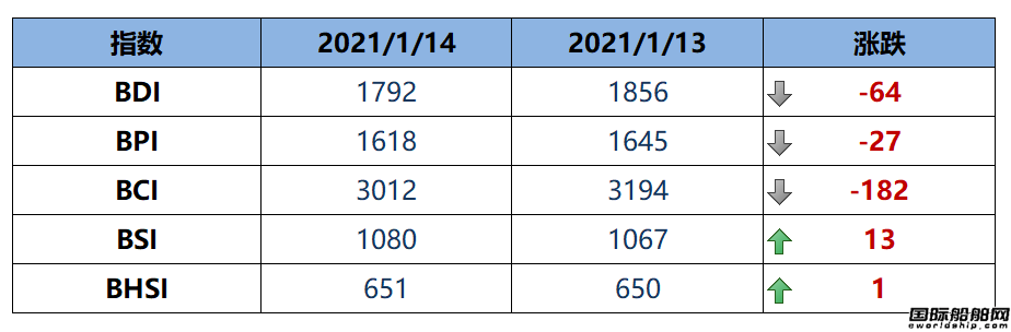BDI指数周四下跌64点至1792点