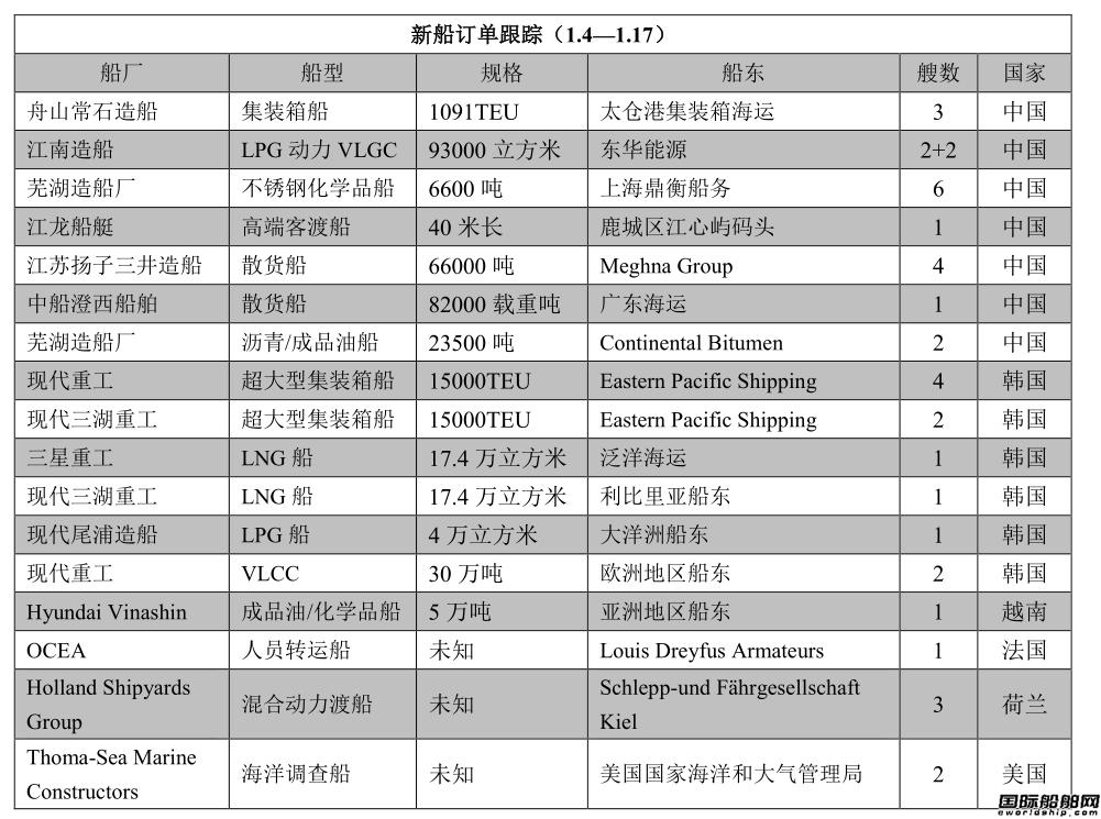 新船订单跟踪(1.4—1.17)