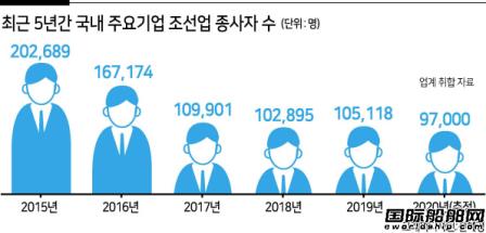 """再裁4000人!""""就业寒流""""席卷韩国造船业"""