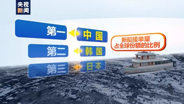央视:中国船企新船接单量超过韩国重回全球第一