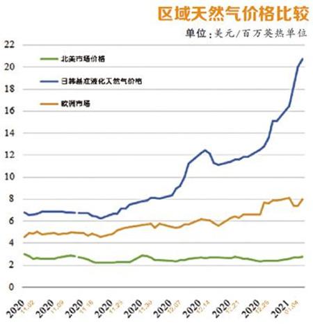 需求强劲增长 亚洲LNG价格还要暴涨多久?
