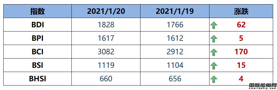 BDI指数周三大涨62点至1828点