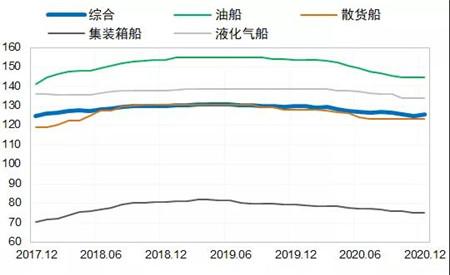 新造船市场:2021年或出现恢复性反弹