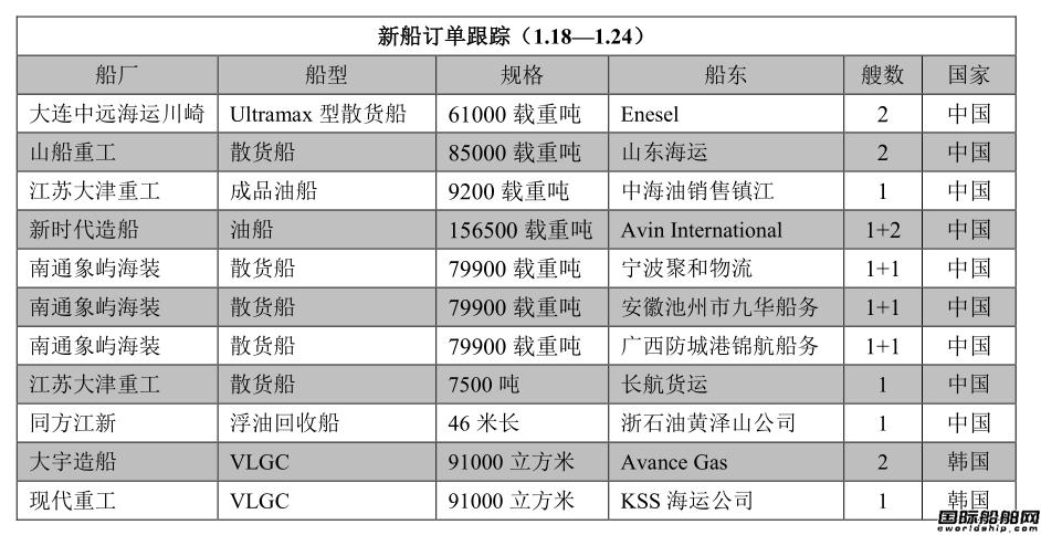 新船订单跟踪(1.18―1.24)