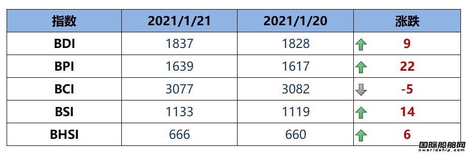 BDI指数周四上升9点至1837点