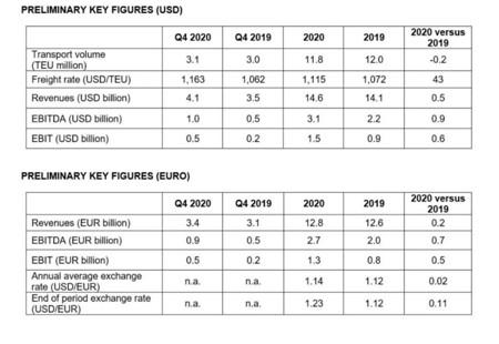 赫伯罗特2020年营收显著提高利润增至约15亿美元