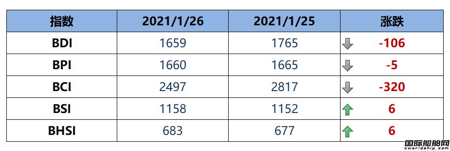 BDI指数周二大跌106点至1659点