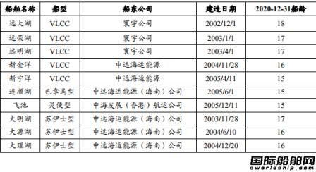 中远海能拟对10艘老龄船舶计提资产减值准备