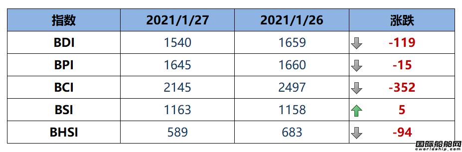 BDI指数周三大跌119点至1540点
