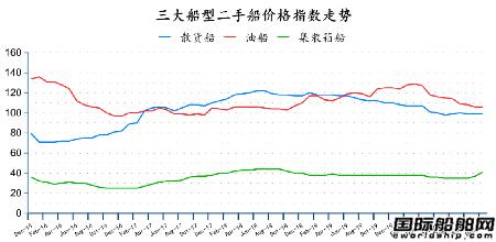 二手船市场月度报告(2020年12月)