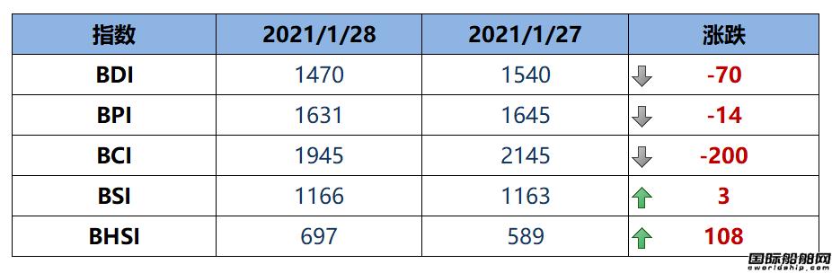 BDI指数周四下跌70点至1470点