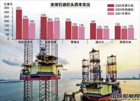 海工市场前景不明!全球五分之二钻井平台仍停运