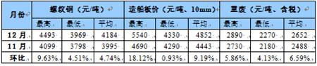 国内船舶交易市场月度报告(2020.12)