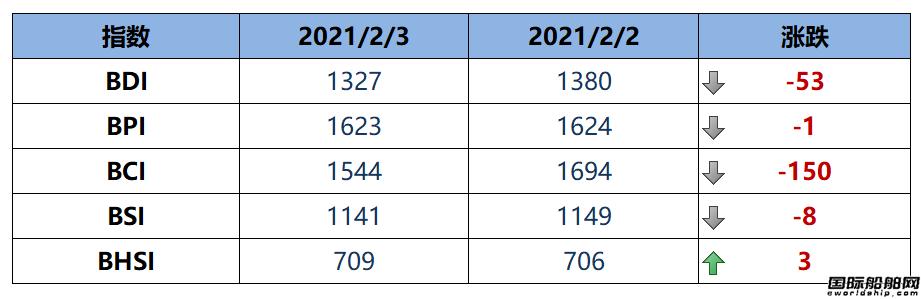 BDI指数周三下跌53点至1327点