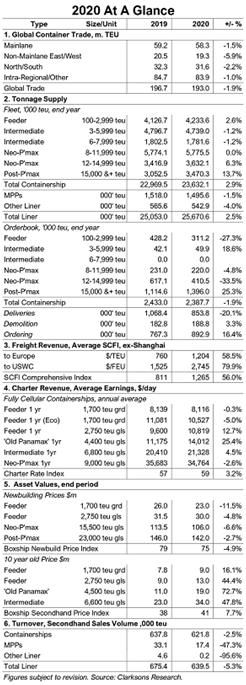 克拉克森研究:2020年集装箱船市场回顾
