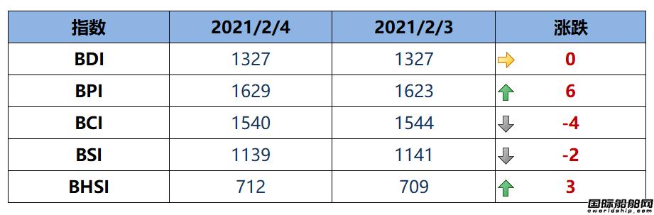 BDI指数周四1327点和周三持平