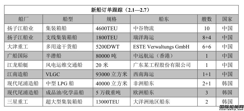 新船订单跟踪(2.1―2.7)