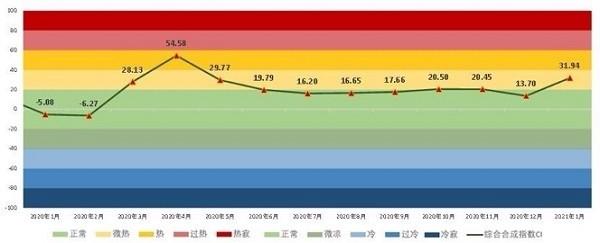 上海交通大学全球航运景气指数SMPI发布